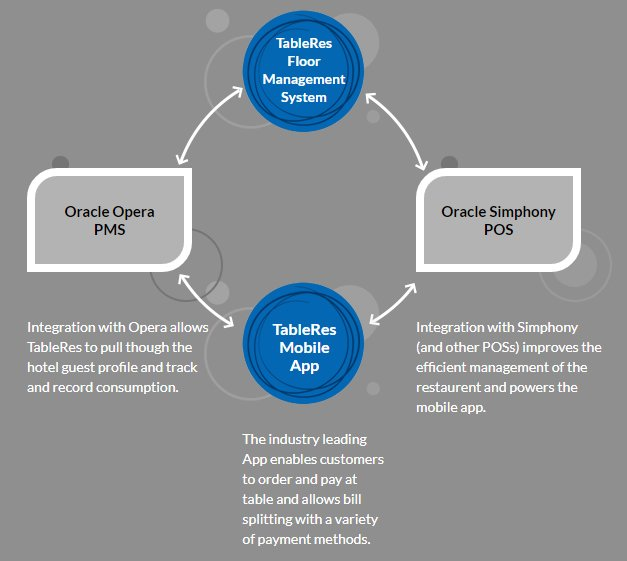 TableRes Integration with Oracle Simphony POS and Opera PMS